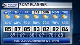 The Weather Authority | Scattered Showers/Storms Stay In The Forecast