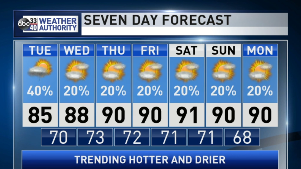 The Weather Authority | Scattered Showers Tomorrow
