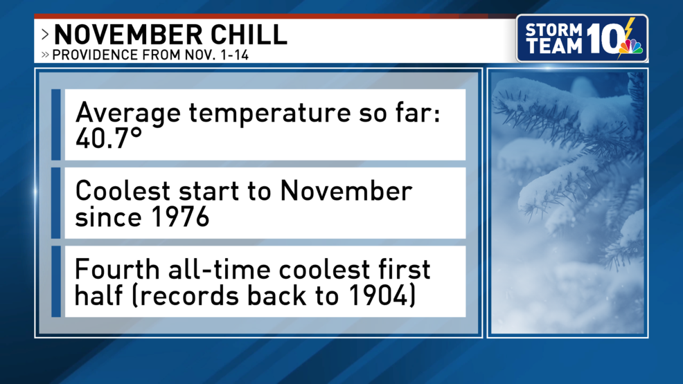 No surprise: This November is one of the coolest starts on record