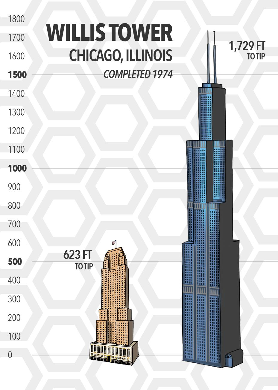 44 years after Carew Tower was completed, Chicago's Willis Tower (formerly Sears Tower) was erected at a height of 1,729 feet to its tip. For those counting, you'd need to stand two Carew Towers and 75 percent of another one on top of each other to overtake the height of Willis Tower. (Source: SkyscraperCenter.com) / Image: Phil Armstrong // Published: 5.15.19