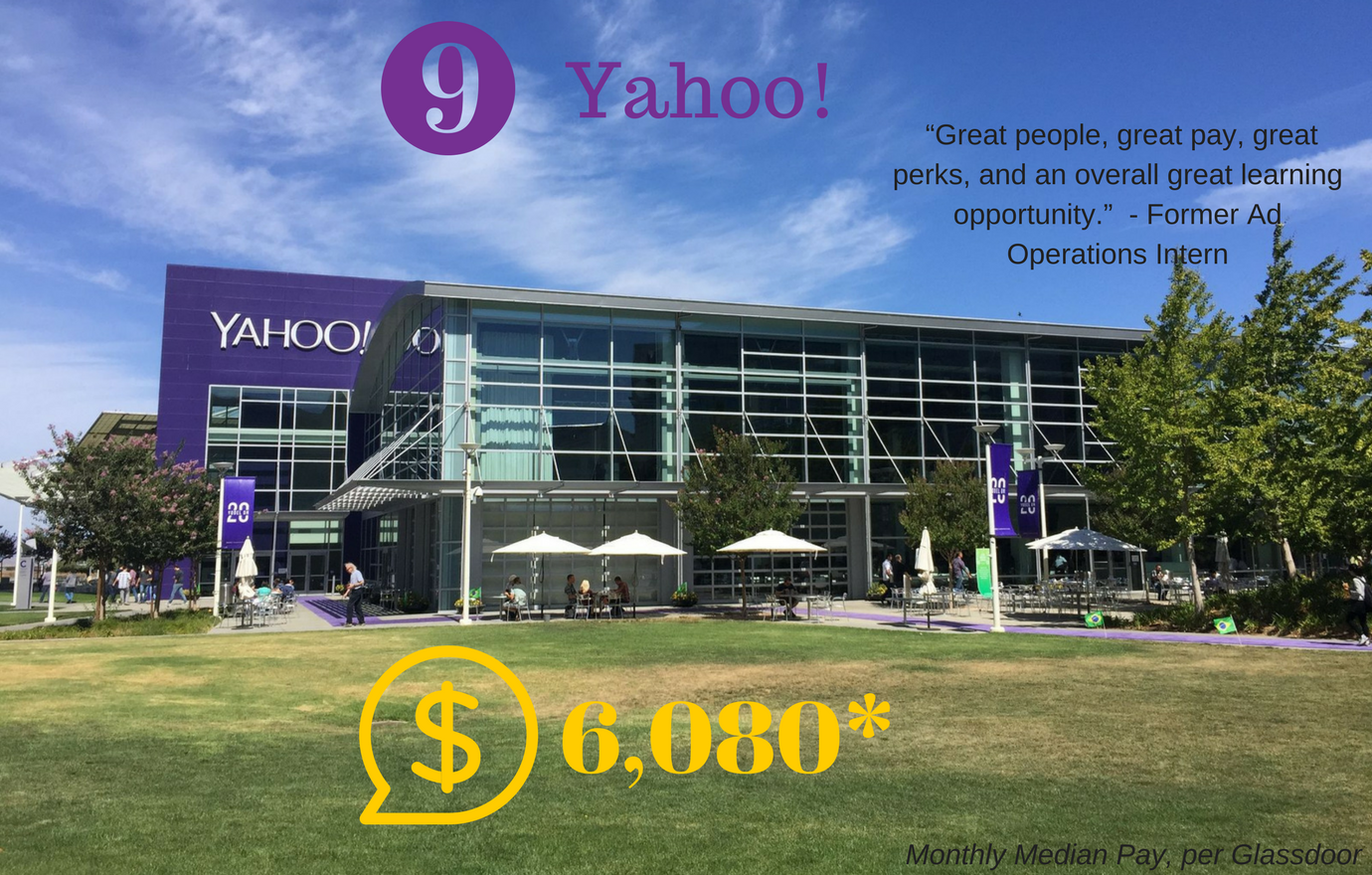 #9. Yahoo! Median Monthly Pay: $6,080. A summer at Yahoo is the best way to discover first hand what life at Yahoo will be like. (Image: Glassdoor)