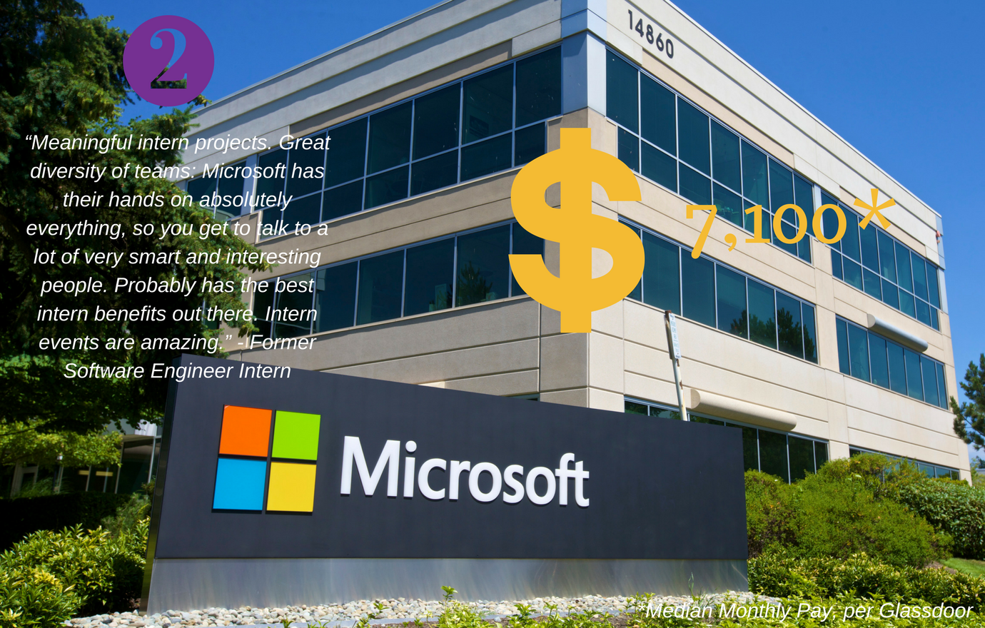 #2: Microsoft. Median Monthly Pay: $7,100 If you aspire to be a software developer and are currently majoring in a technical field like Computer Science, Electrical Engineering, or Computer Engineering, consider Explore Microsoft. (Image: Microsoft)