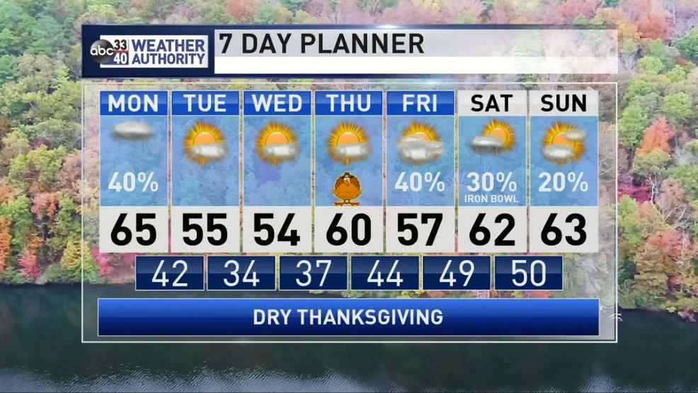 The Weather Authority | A Few Showers Tonight, Otherwise Dry Through