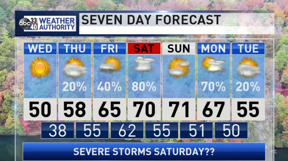 The Weather Authority | Warmer Days Ahead