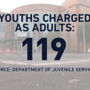 More Youth, Charged with Violent Crime, Filling Juvenile Jails