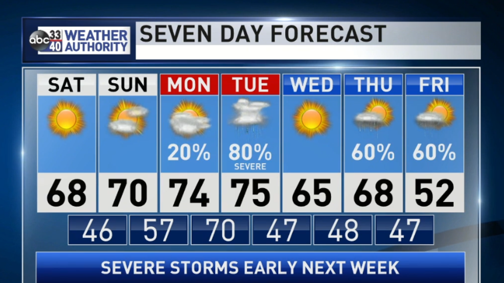 The Weather Authority | Potentially Dangerous Severe Weather Setup